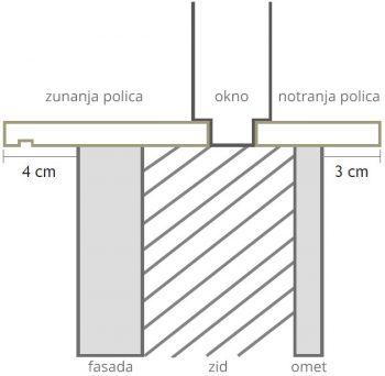 Izmera okenskih polic